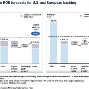 Return on Equity at US and European banks is falling