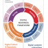 Digital Readiness Framework. Source: Accenture