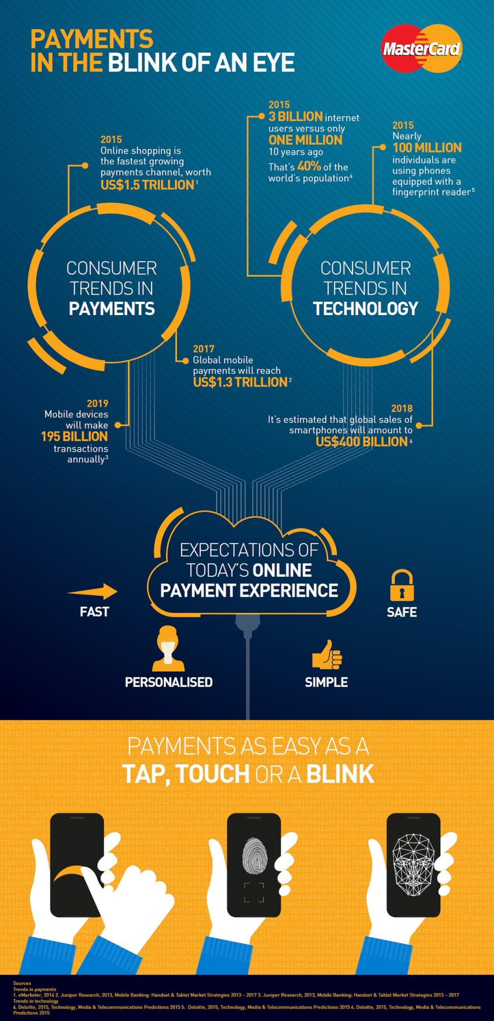 Mastercard Brings Biometric Payments To Europe Fintech
