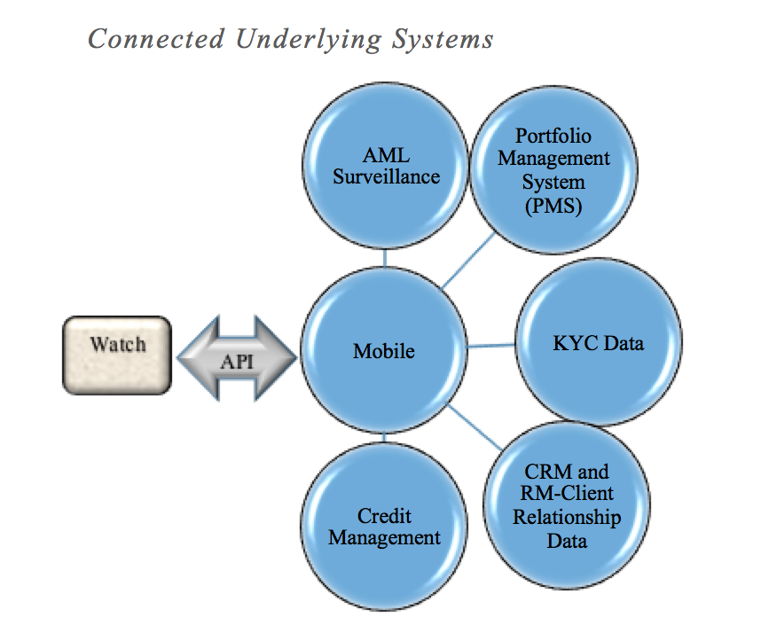 Connected underlying systems