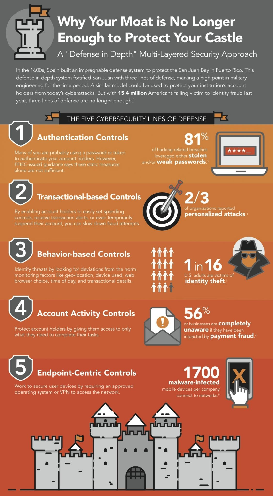 Infographic Fortify Your Castle Q2