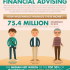 Infographics Financial Advising for Millennials