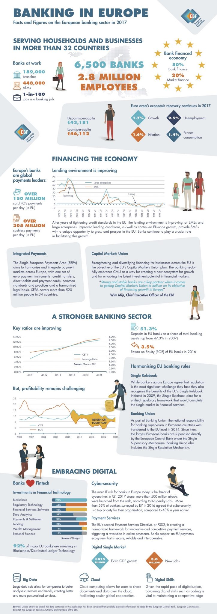 Banking-in-Europe-EBF-Infographic-2017