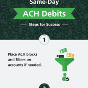 Same-day ACH Debits infographic