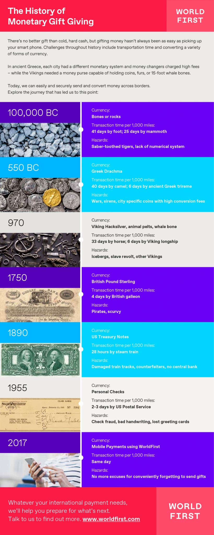 worldfirst_infographic_history_of_monetary_gift_giving