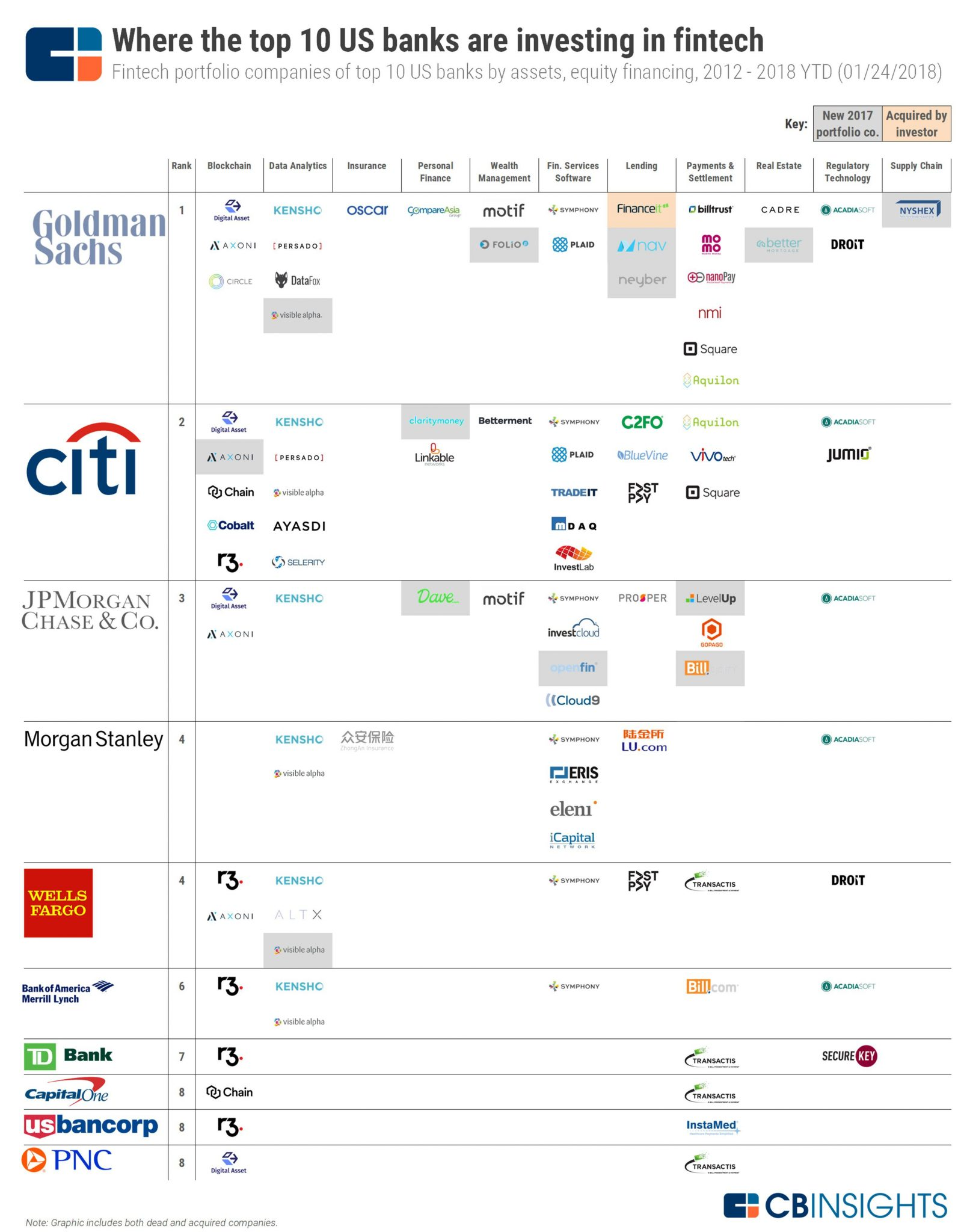 Where Top Us Banks Are Betting On Fintech Cb Insights