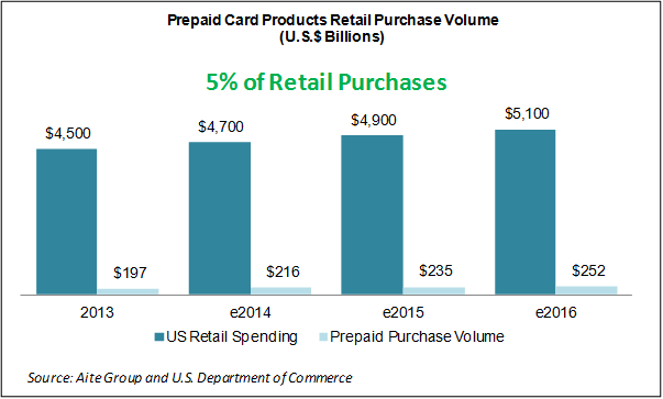 Figure 1: Prepaid Card Purchase Spending