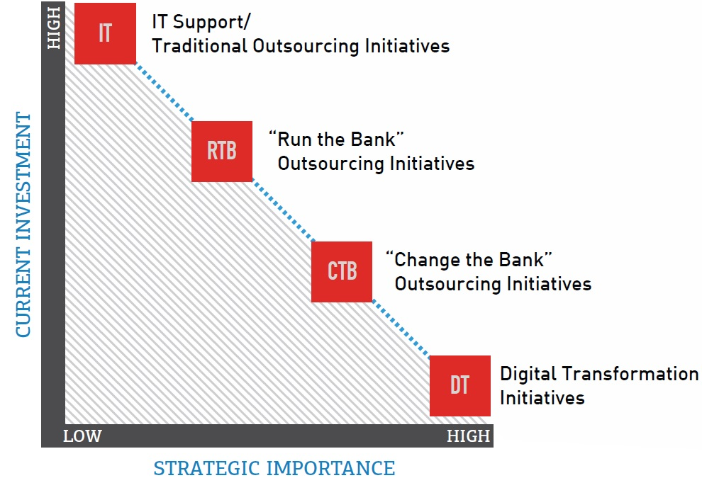 the next phase of outsourcing  change the bank with digital transformation  u2013 fintech futures