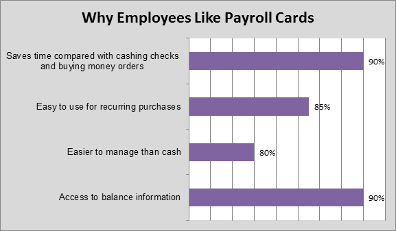 Visa Payroll Card Users Survey