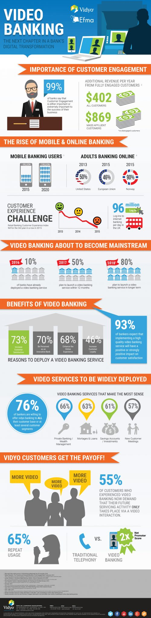 Video Banking Infographics