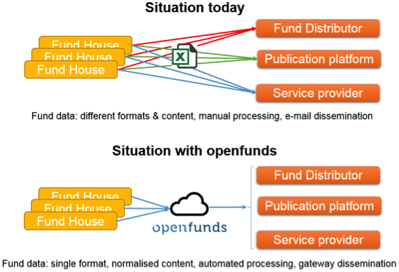 The openfunds standard facilitates automated processing and dissemination of static fund data