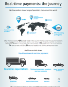 Real-Time Payments Infographics