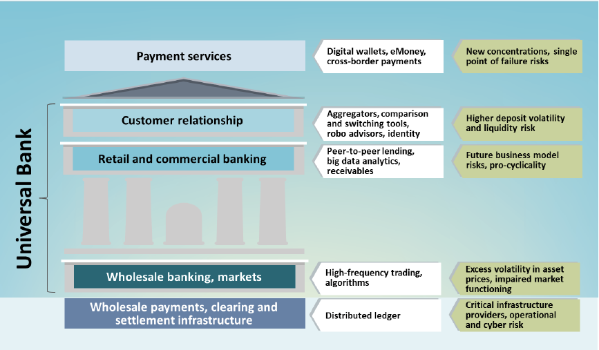 Financial Services Value Chain with Potential Issues for Financial Stability