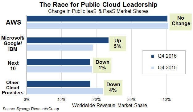 Aws Ibm Google And Azure Dominate Cloud Revenues