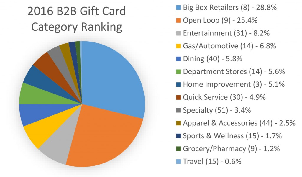 SOURCE: NGC 2017 Gift Card Report