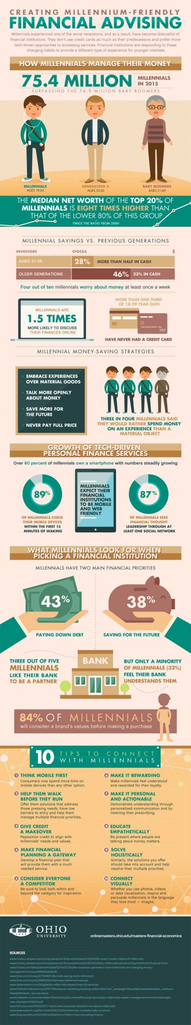 Infographcis Financial Advising