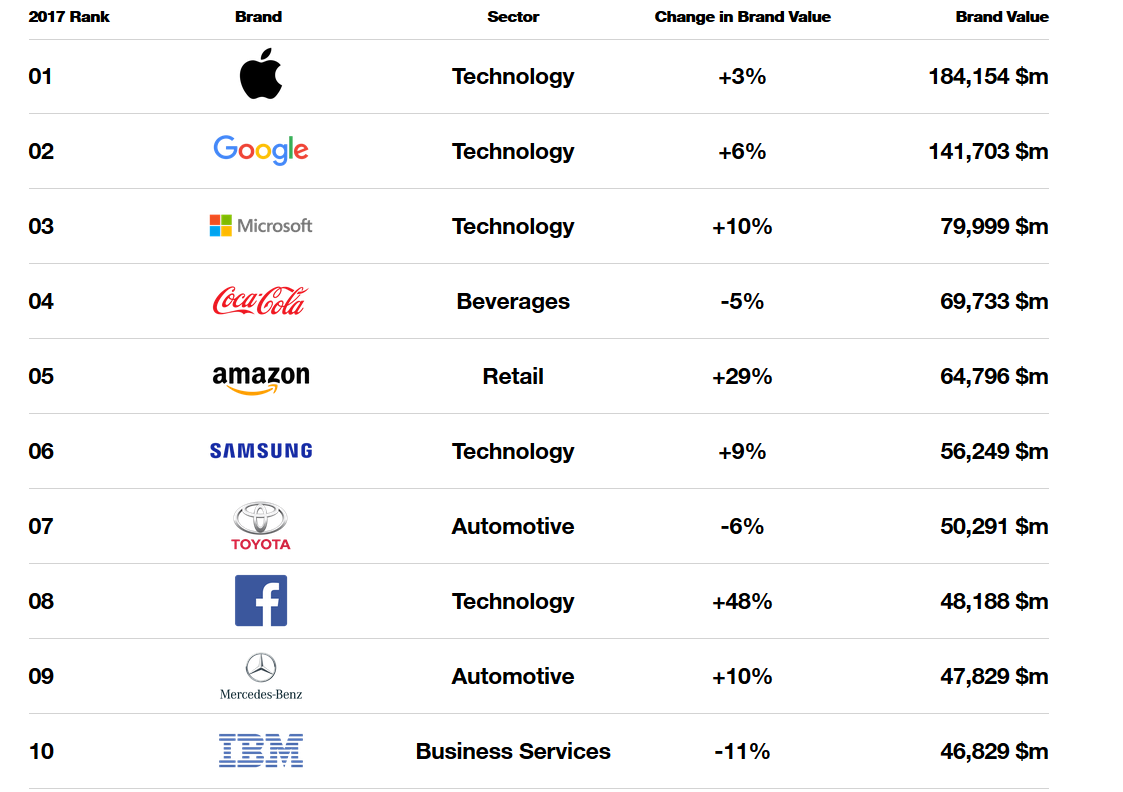 Tech dominates Interbrand global rankings – FinTech Futures