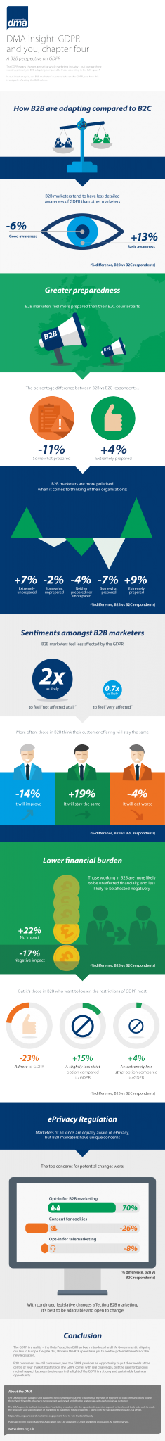 GDPR and You B2B infographic