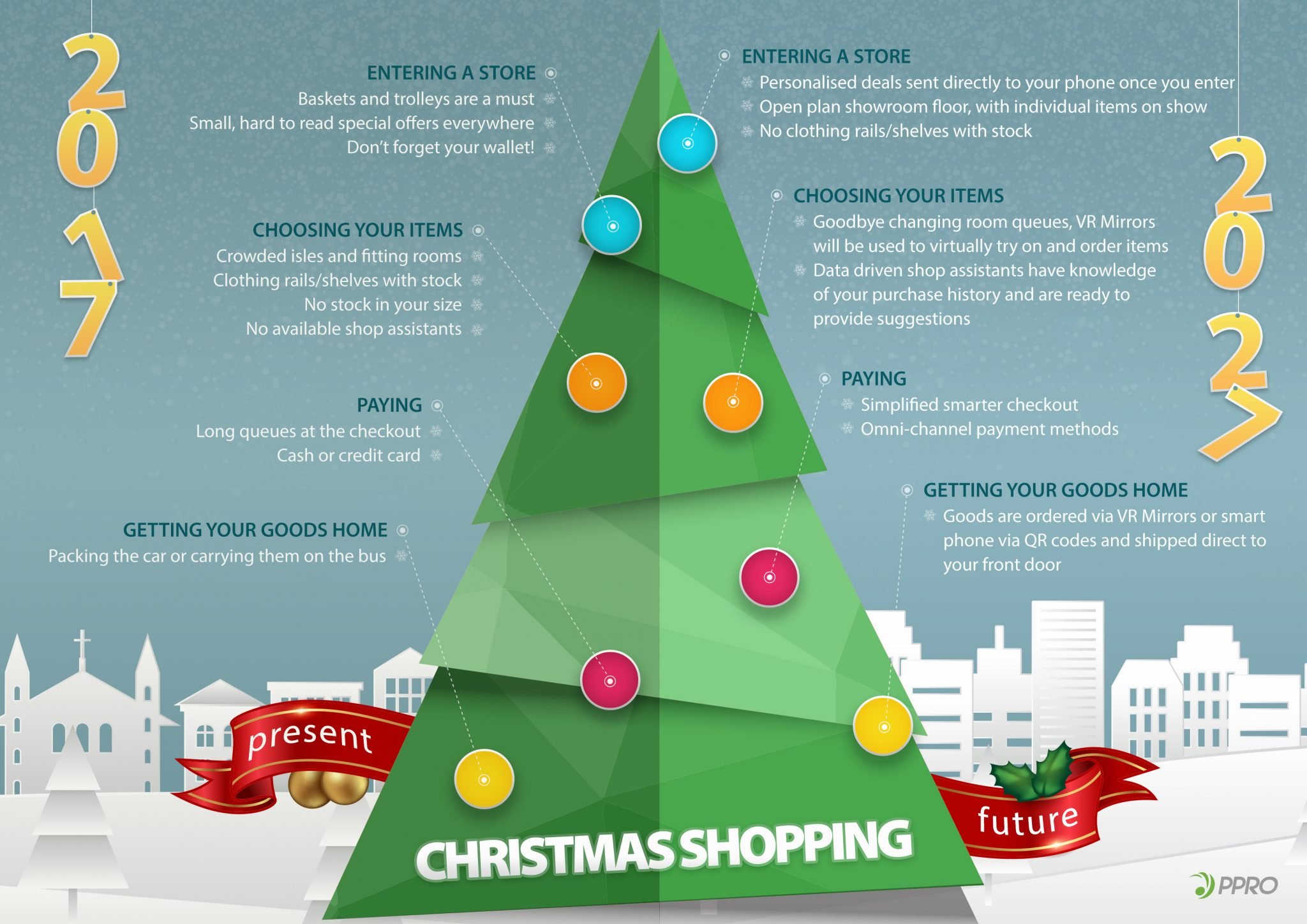 Infographic: the future of Christmas shopping – FinTech Futures