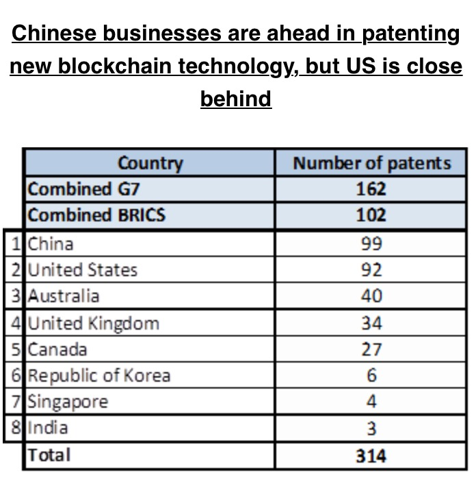 China bosses blockchain and AI patents