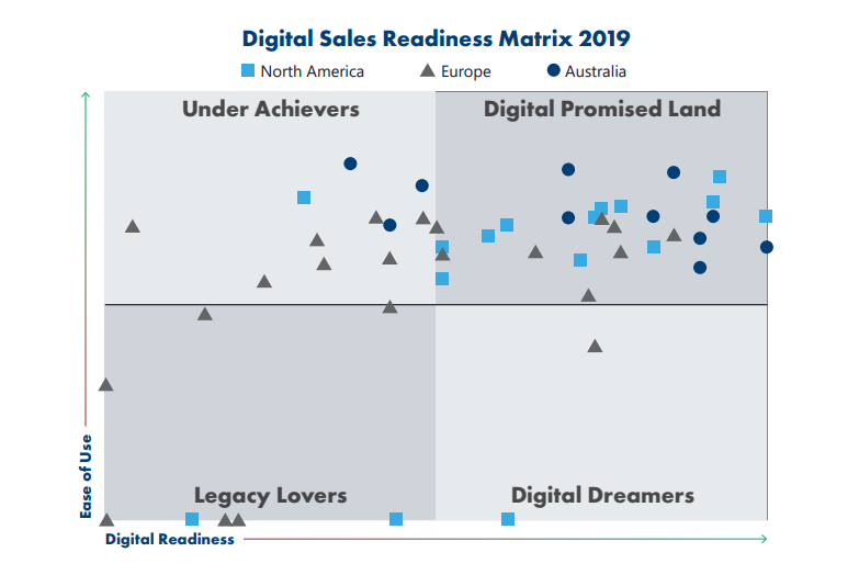 Five key takeaways from the 2019 State of Digital Sales in Banking Report